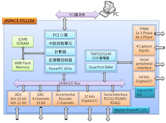 DS1104控制卡硬體架構示意圖