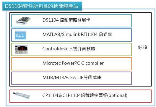 DS1104 運用實務示意圖